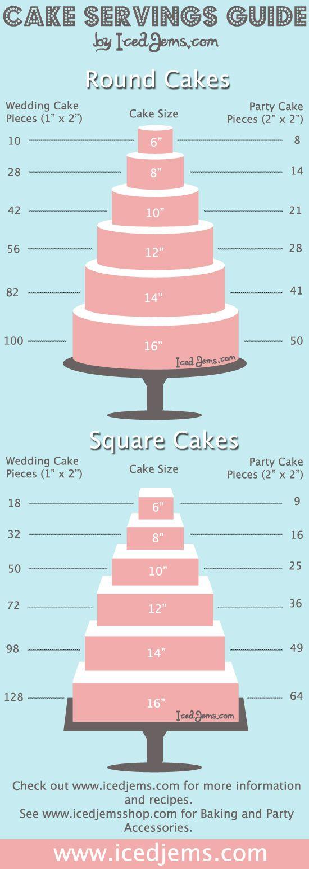Cake batter measuring chart